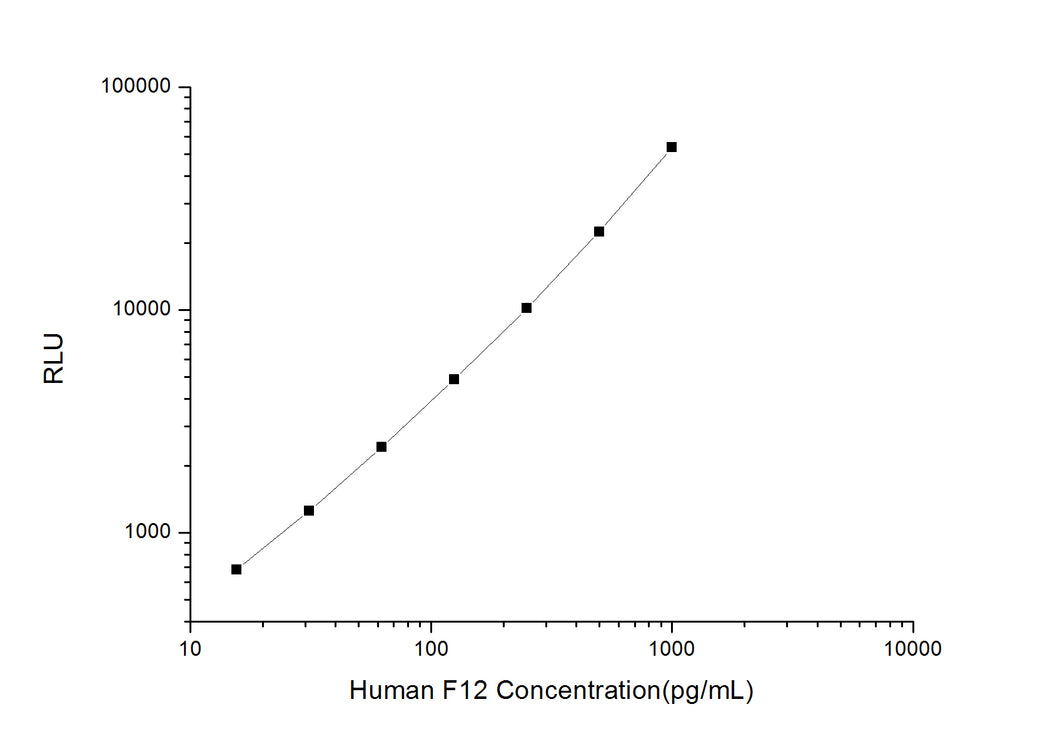 Human F12 (Coagulation Factor XII) CLIA Kit