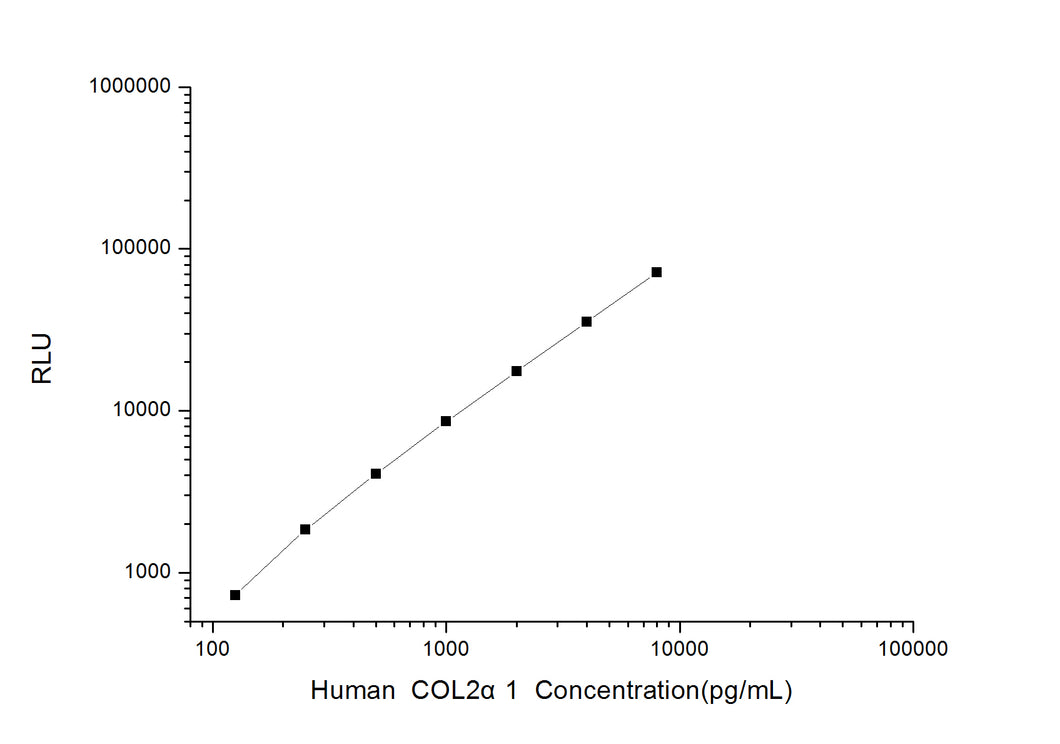 Human COL2a1 (Collagen Type II Alpha 1) CLIA Kit