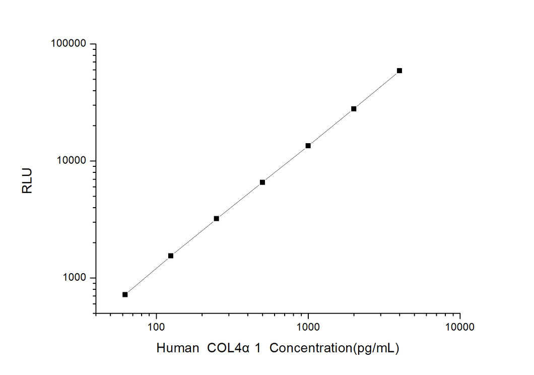 Human COL4a1 (Collagen Type IV Alpha 1) CLIA Kit