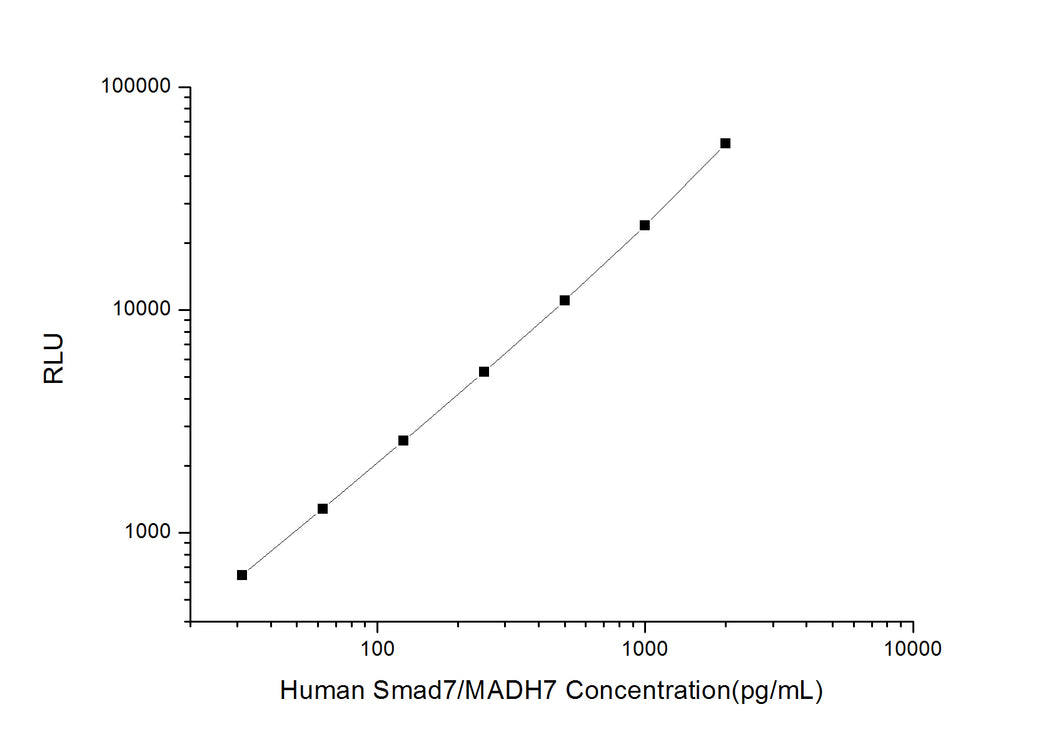 Human Smad7/MADH7 (Mothers Against Decapentaplegic Homolog 7) CLIA Kit