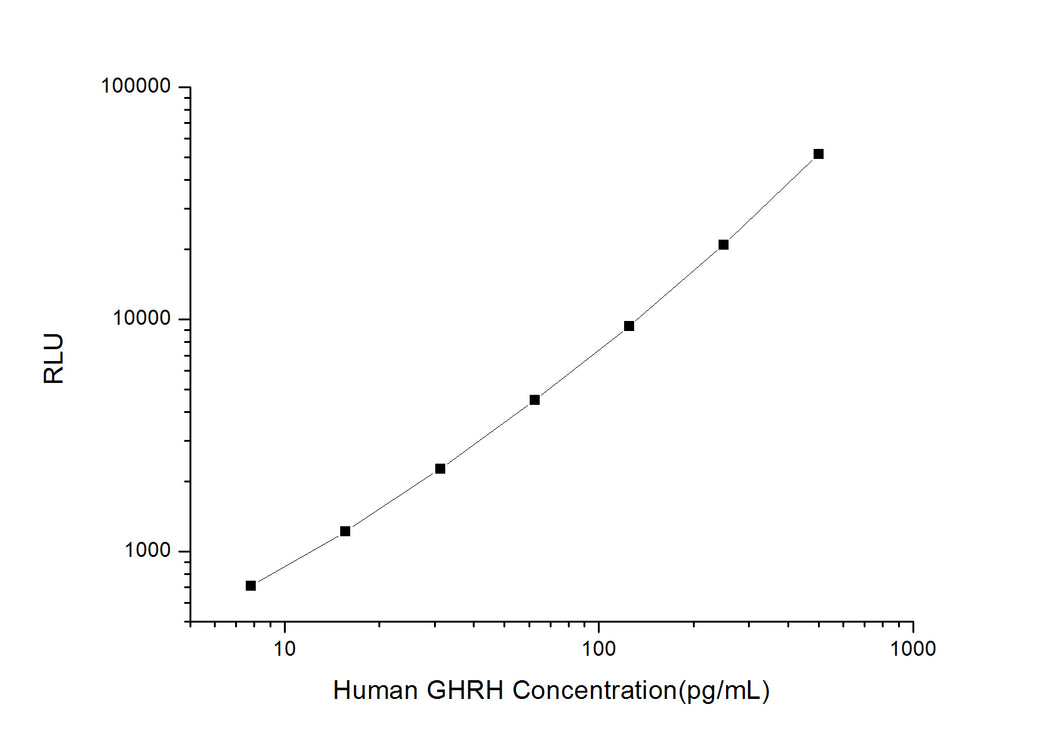 Human GHRH (Growth Hormone Releasing Hormone) CLIA Kit
