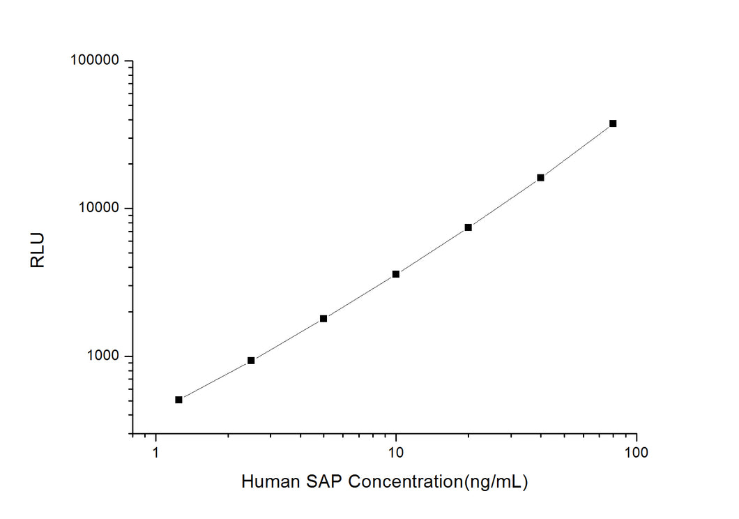 Human SAP (Serum Amyloid P Component) CLIA Kit