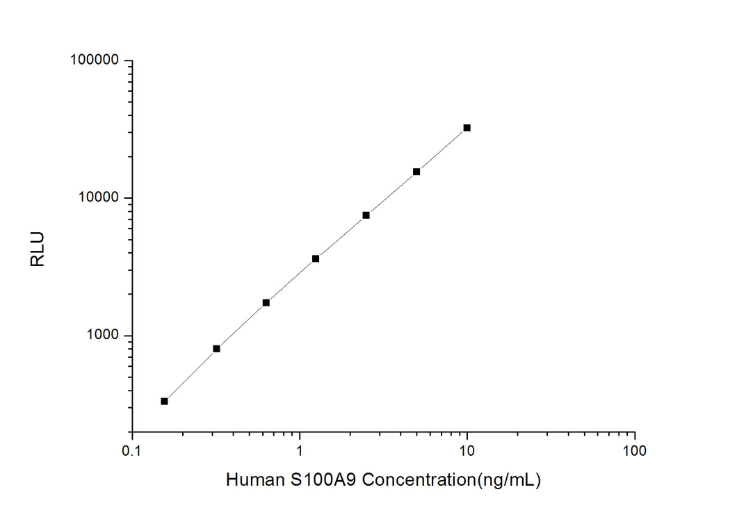 Human S100A9 (S100 Calcium Binding Protein A9) CLIA Kit
