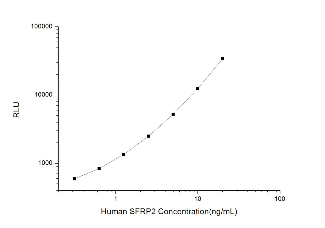 Human SFRP2 (Secreted Frizzled Related Protein 2) CLIA Kit