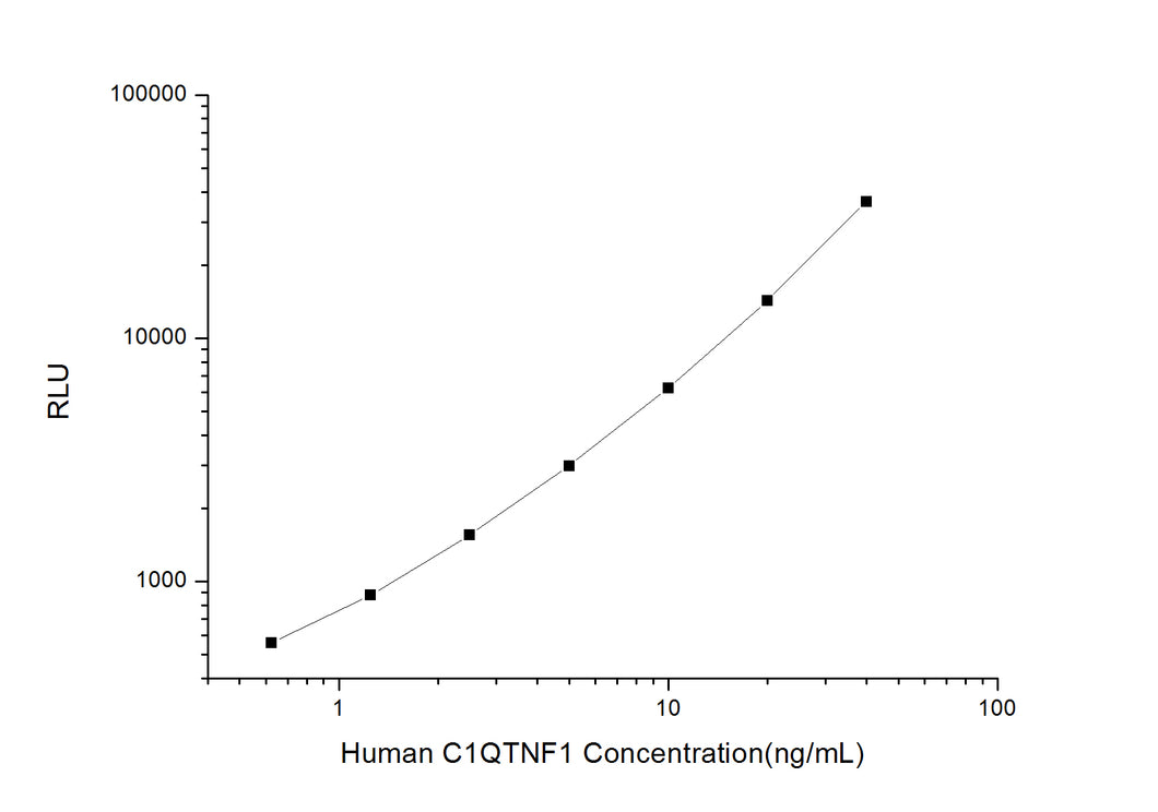 Human C1QTNF1 (C1q and Tumor Necrosis Factor Related Protein 1) CLIA Kit