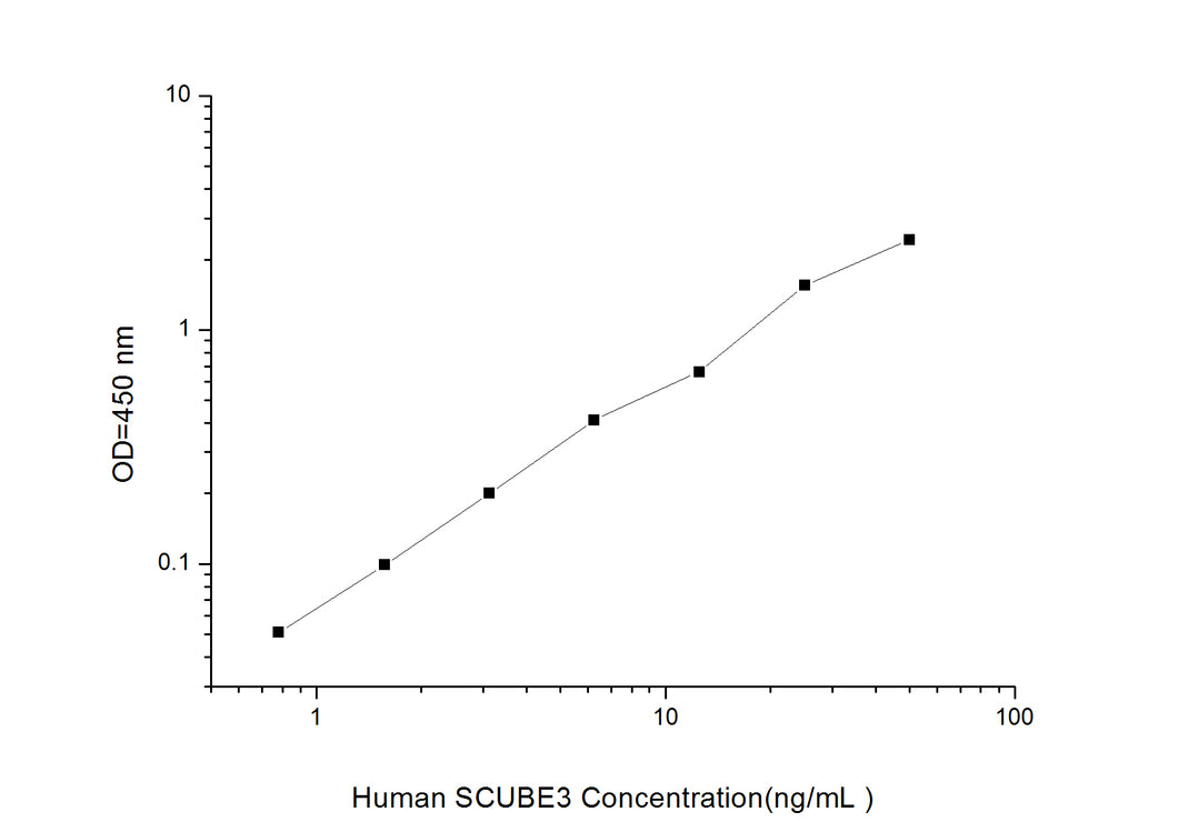Human SCUBE3(Signal Peptide, CUB and EGF-like Domain-containing Protein 3)ELISA Kit