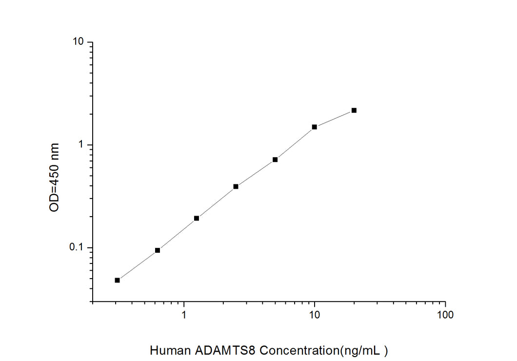 Human ADAMTS8(A Disintegrin And Metalloproteinase With Thrombospondin 8) ELISA Kit