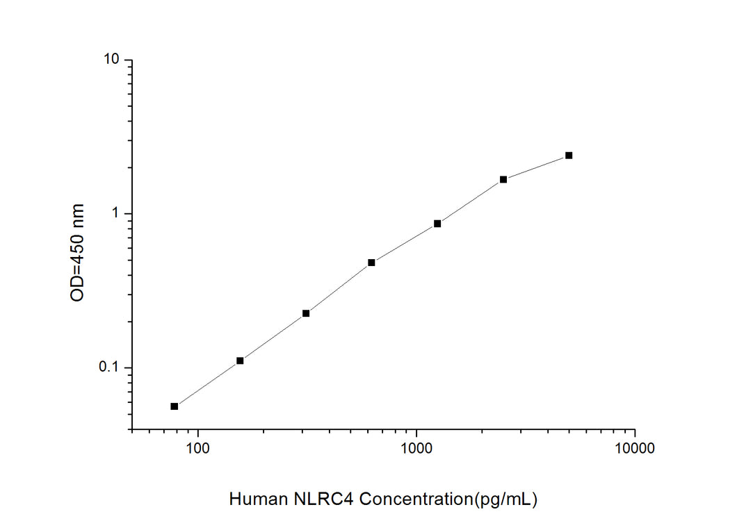 Human NLRC4(NLR family CARD domain-containing protein 4)ELISA Kit