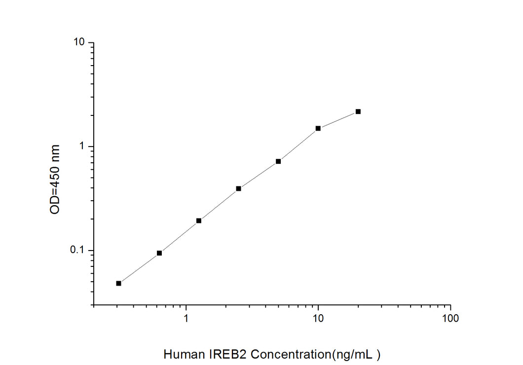 Human IREB2(Iron Responsive Element Binding Protein 2)ELISA Kit