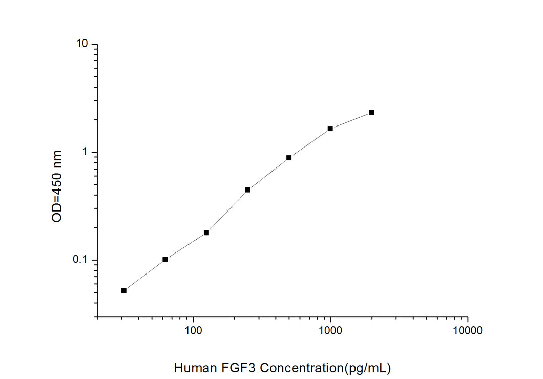 Human FGF3(Fibroblast Growth Factor 3)ELISA Kit