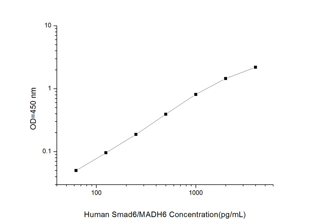 Human Smad6/MADH6(Mothers Against Decapentaplegic Homolog 6)ELISA Kit