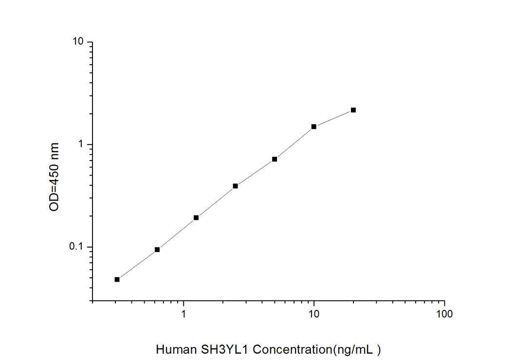 Human SH3YL1(SH3 domain-containing YSC84-like protein 1)ELISA Kit