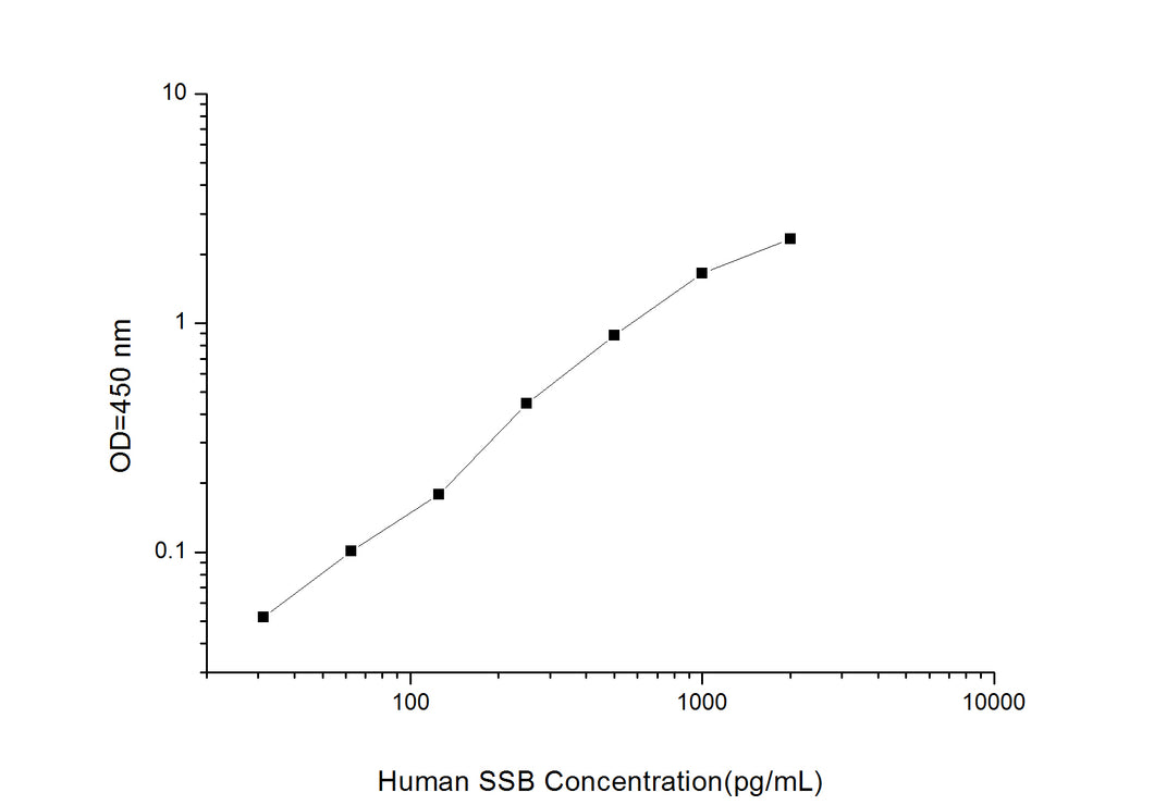 Human SSB(Sjogren Syndrome Antigen B )ELISA Kit