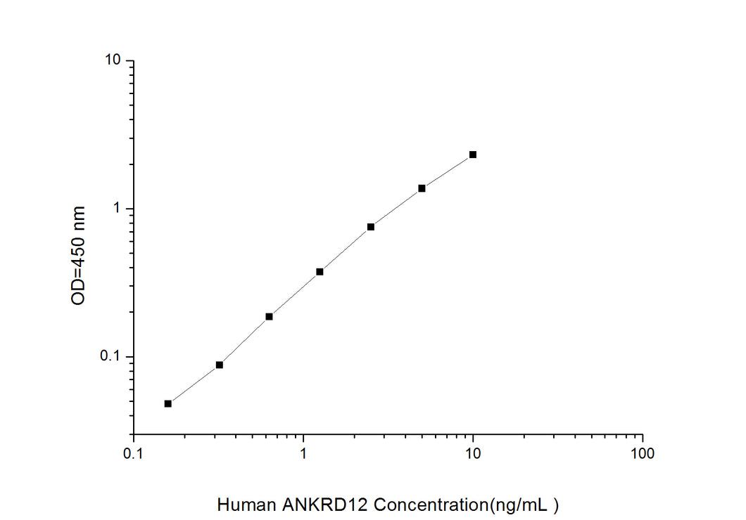 Human ANKRD12 (Ankyrin Repeat Domain-containing Protein 12) ELISA Kit