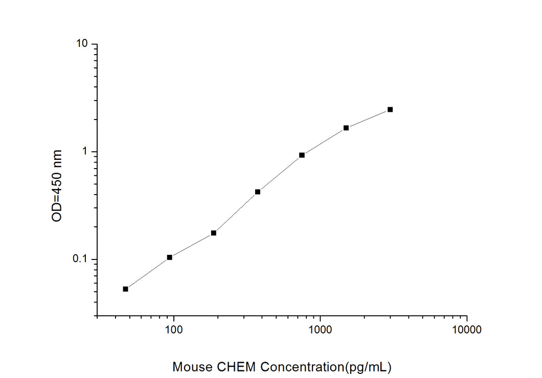 Mouse CHEM (Chemerin) ELISA Kit