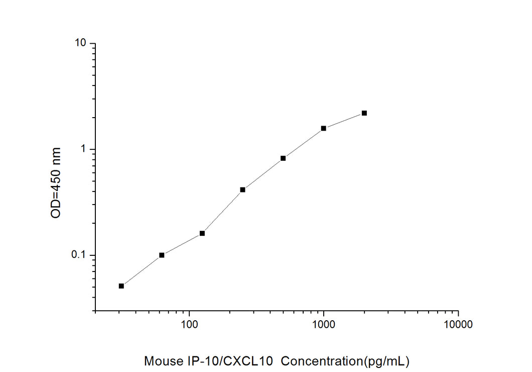 Mouse IP-10/CXCL10 (Interferon Gamma Induced Protein 10kDa) ELISA Kit