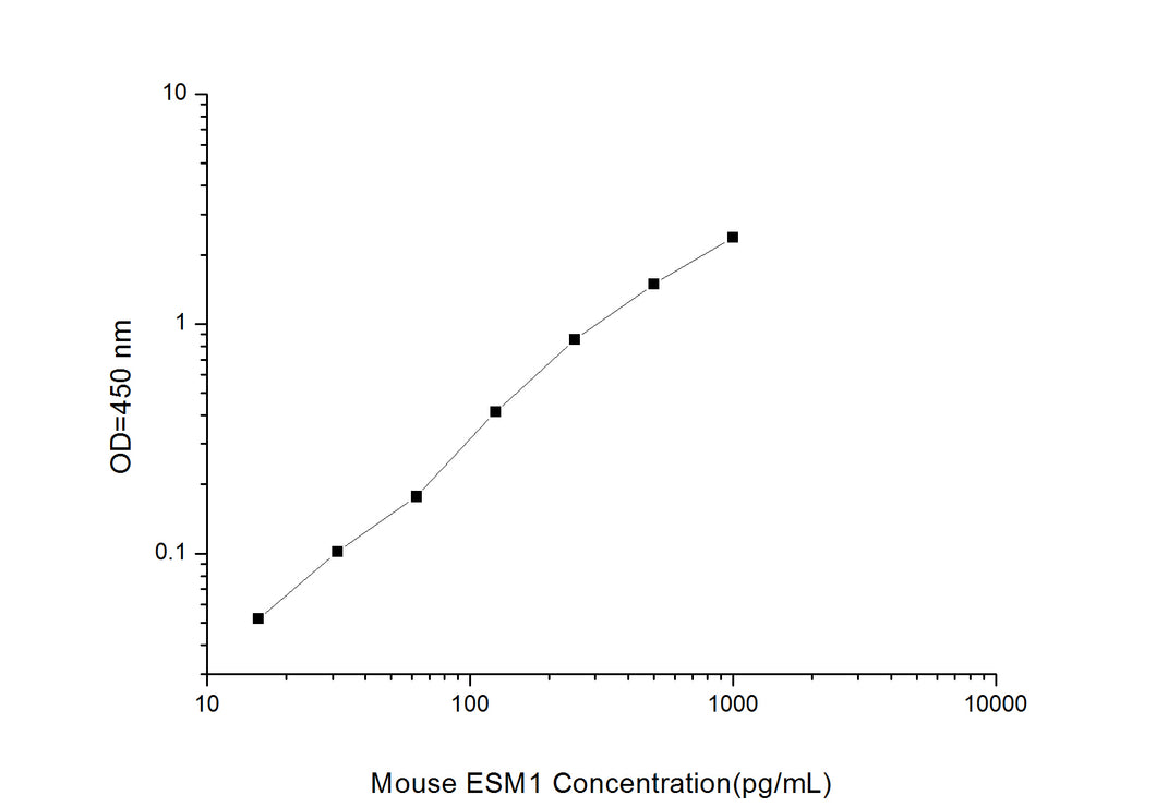 Mouse ESM1 (Endothelial Cell Specific Molecule 1) ELISA Kit