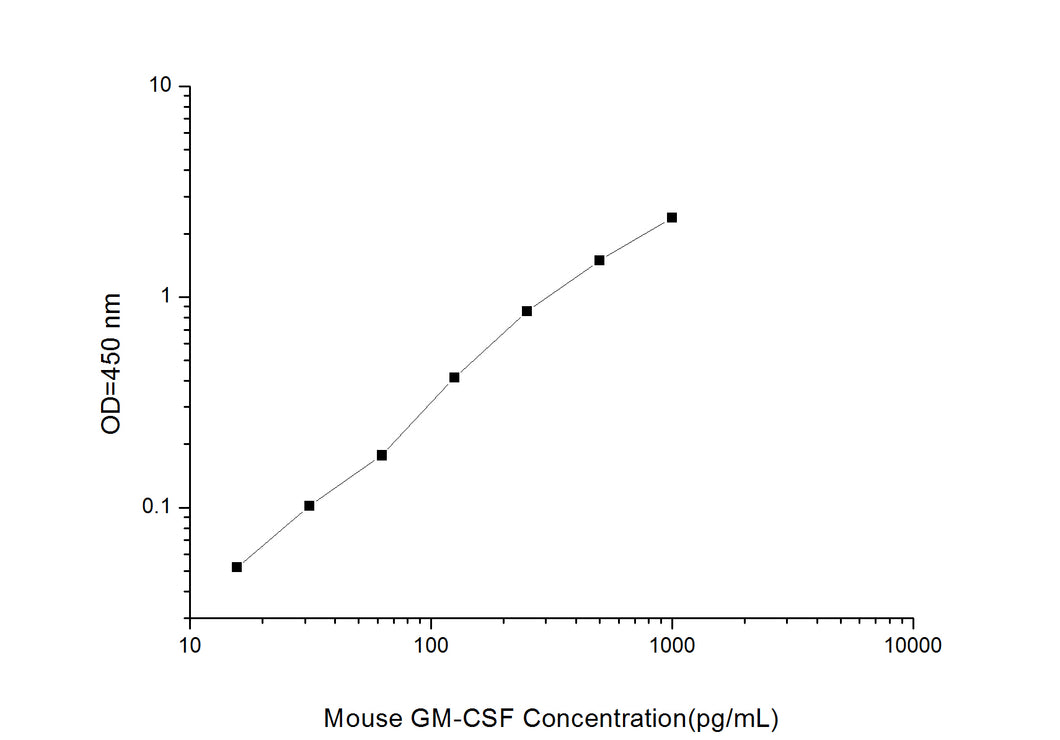 Mouse GM-CSF (Granulocyte-Macrophage Colony Stimulating Factor) ELISA Kit