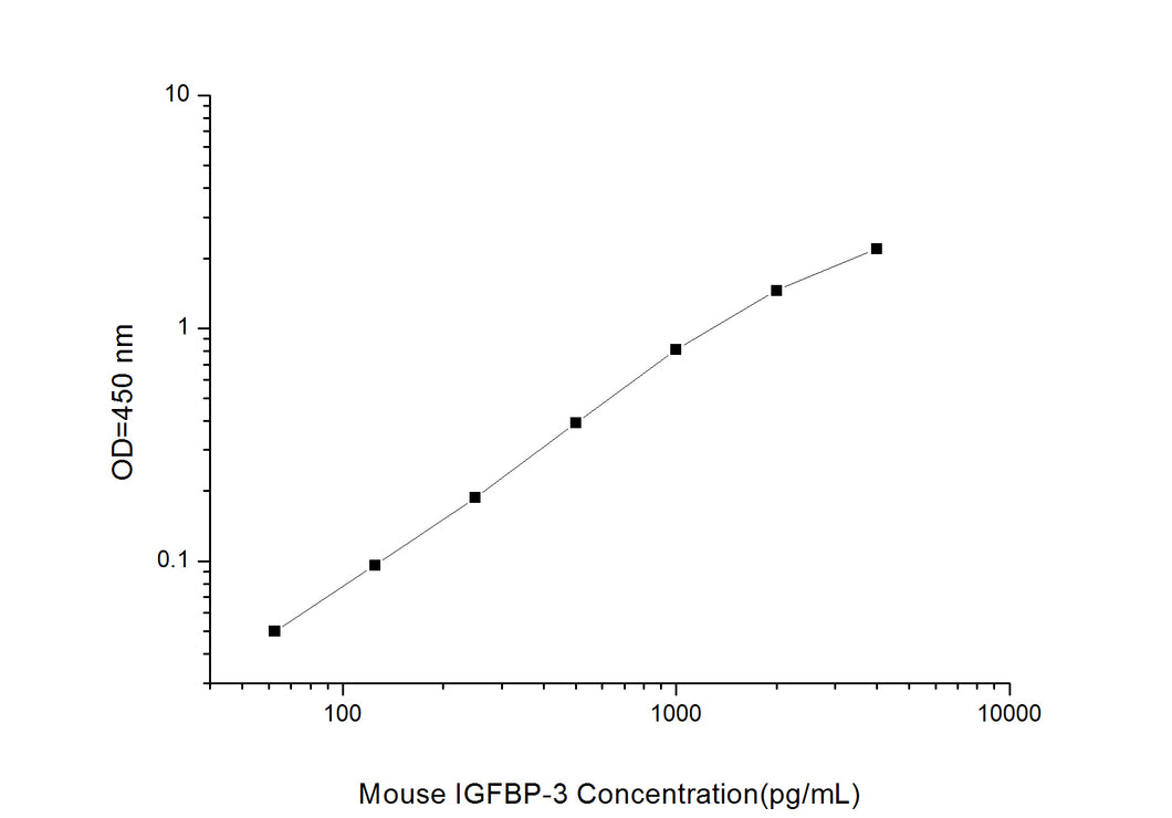 Mouse IGFBP-3 (Insulin-like Growth Factor Binding Protein 3) ELISA Kit