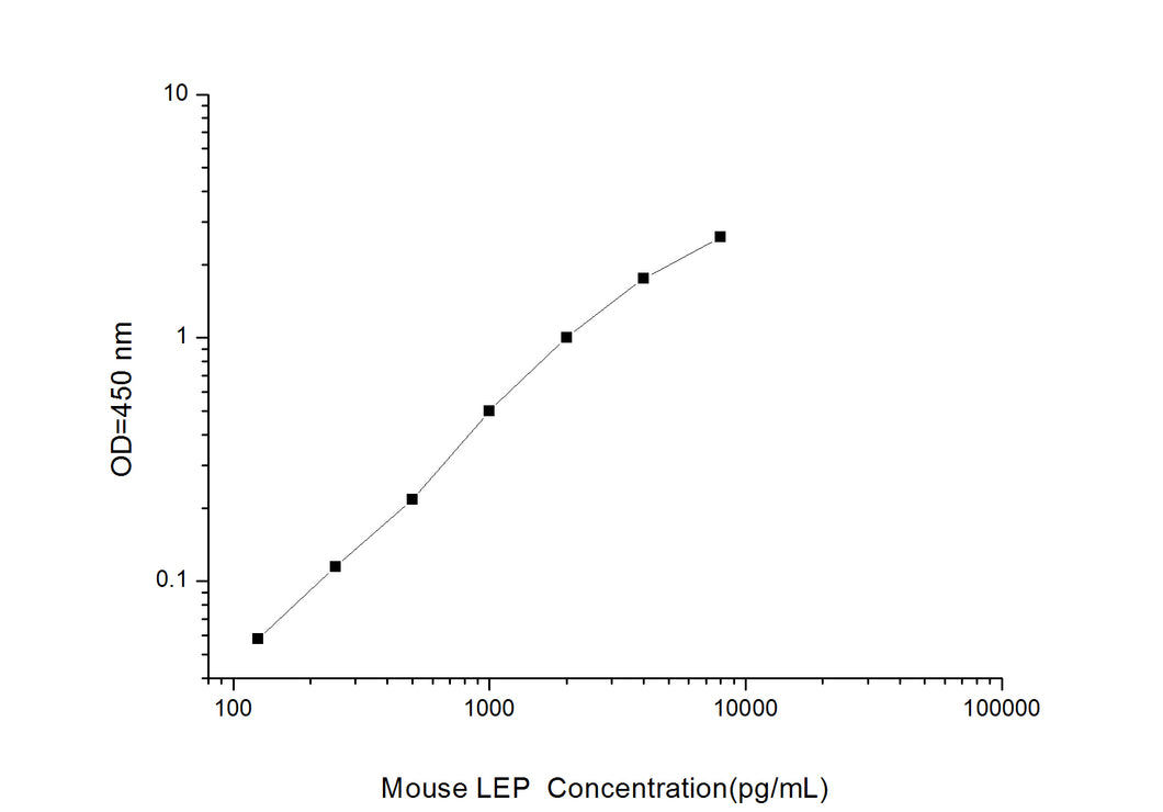 Mouse LEP (Leptin) ELISA Kit