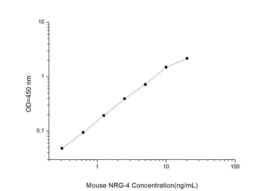 Mouse NRG-4 (Neuregulin 4) ELISA Kit