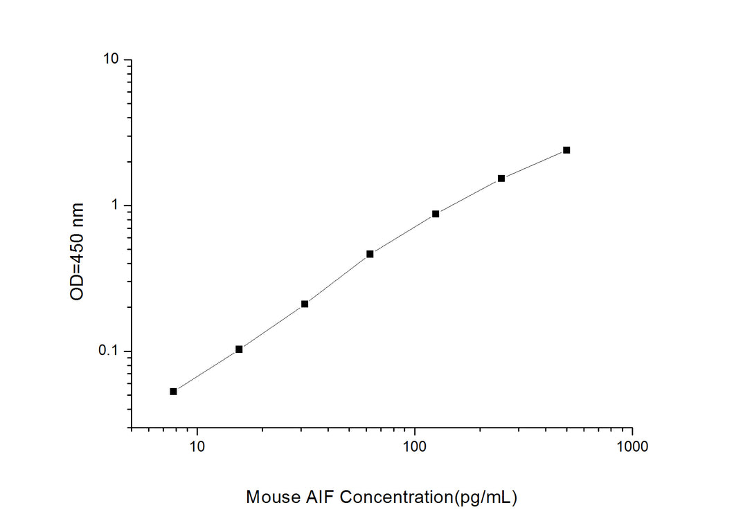 Mouse AIF (Apoptosis Inducing Factor) ELISA Kit