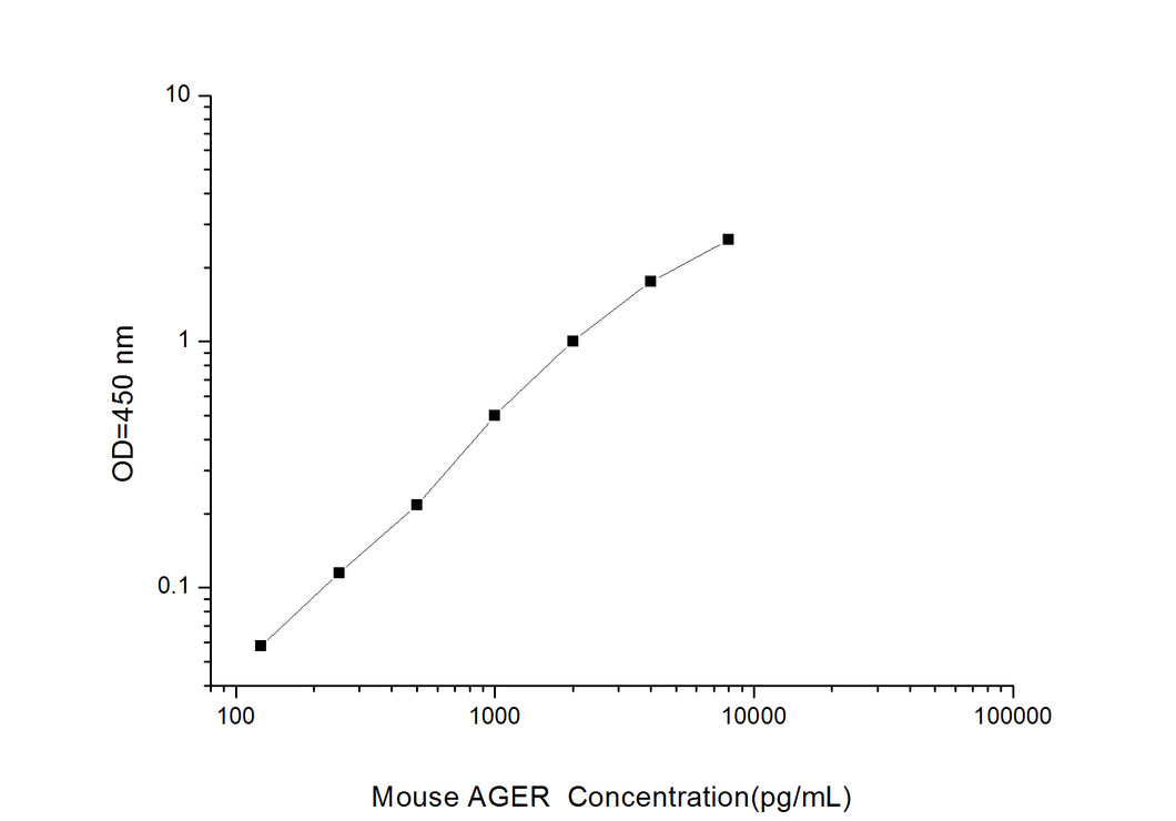 Mouse AGER (Advanced Glycosylation End Product Specific Receptor) ELISA Kit
