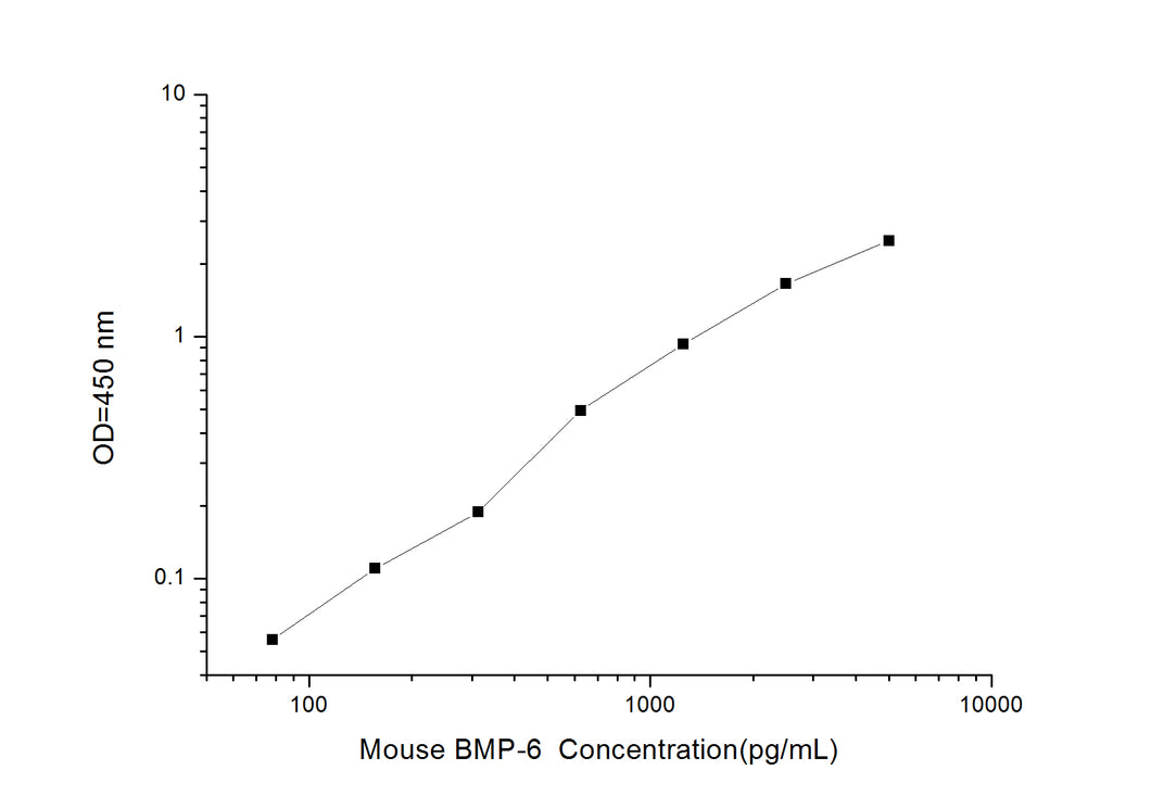 Mouse BMP-6 (Bone Morphogenetic Protein 6) ELISA Kit
