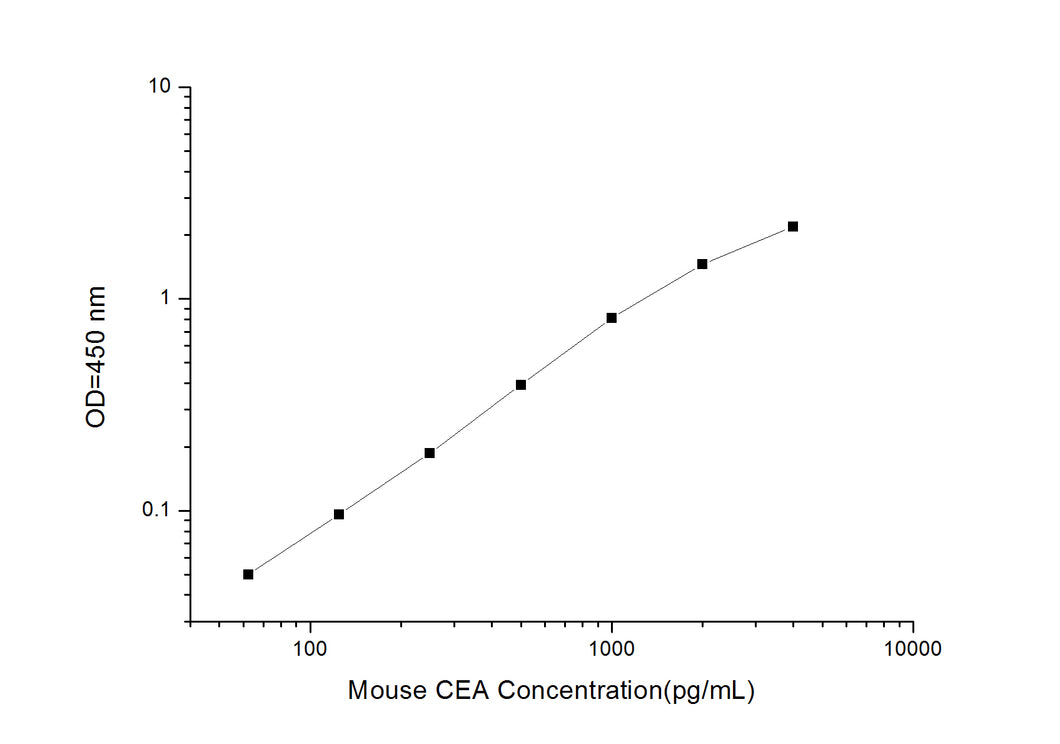 Mouse CEA (Carcinoembryonic Antign) ELISA Kit