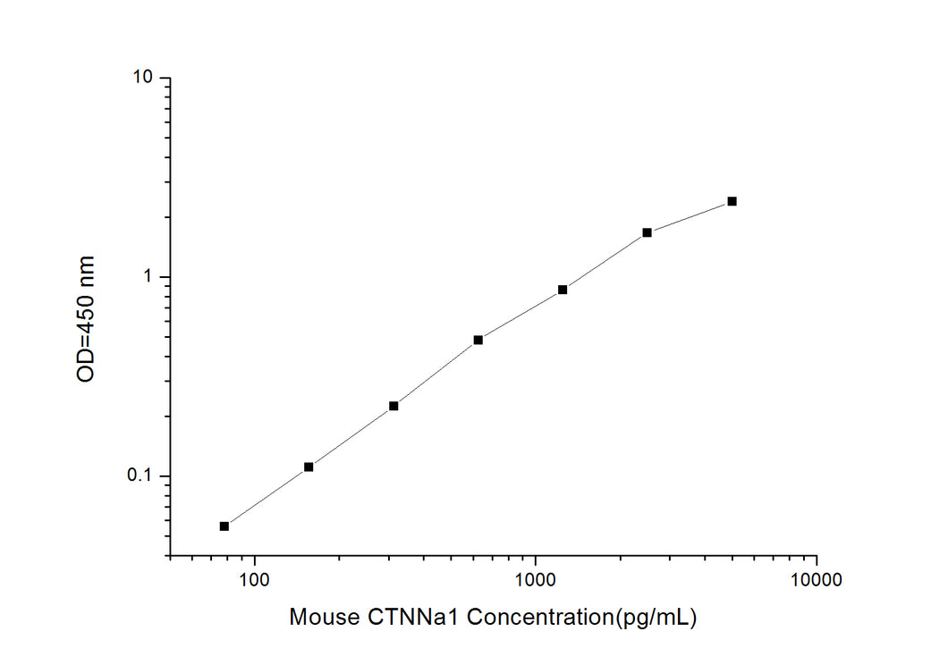 Mouse CTNNa1 (Catenin, Alpha 1) ELISA Kit