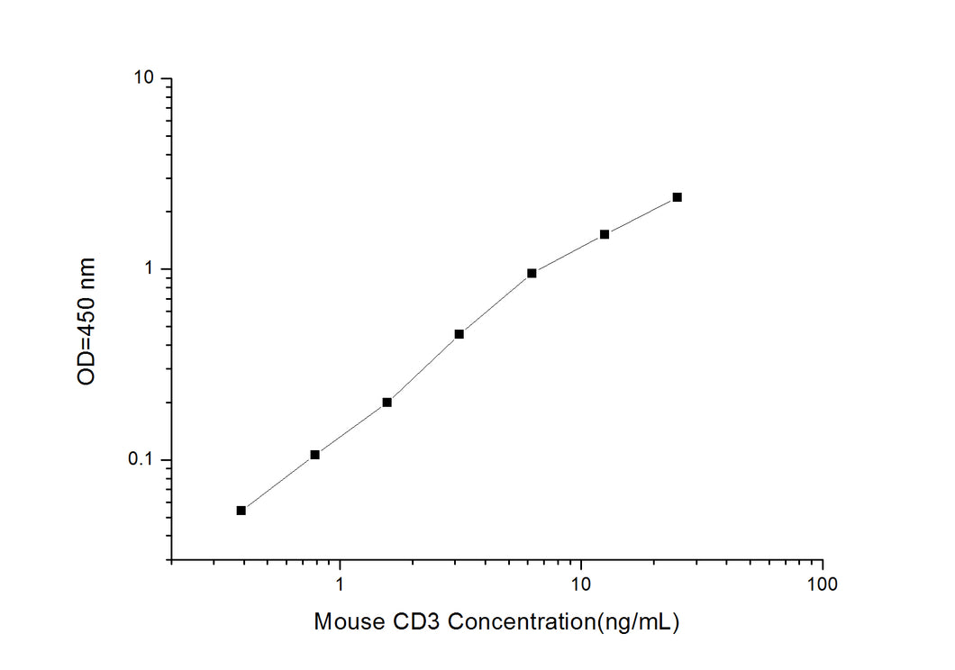 Mouse CD3 (Cluster of differentiation 3) ELISA Kit