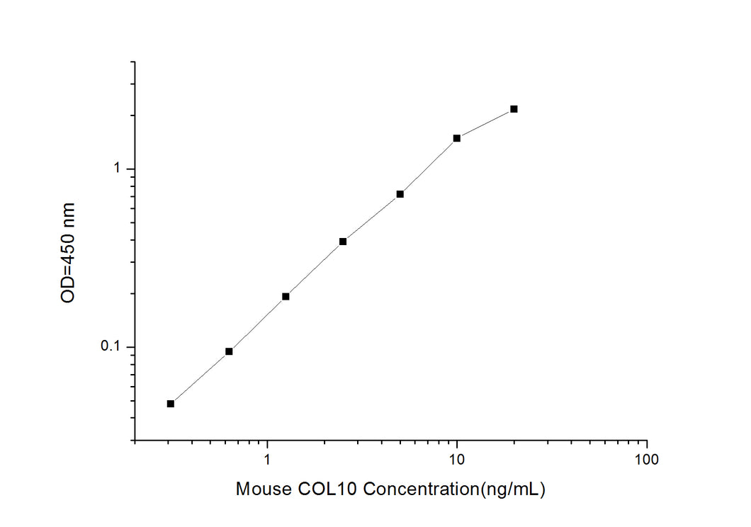Mouse COL10 (Collagen Type X) ELISA Kit