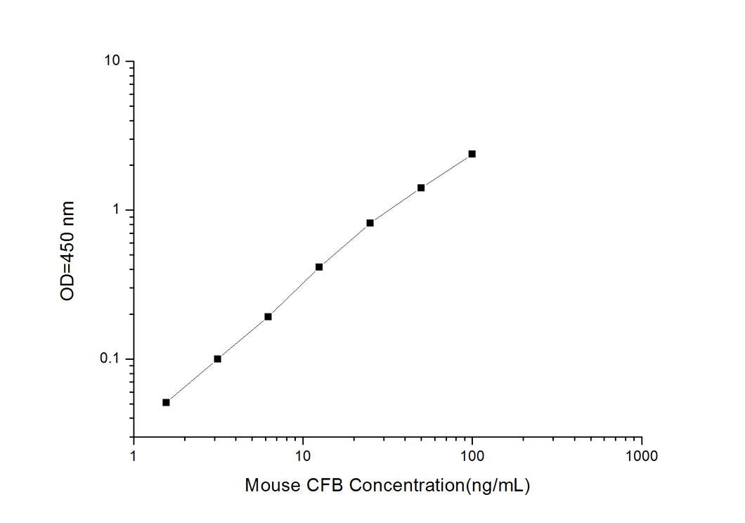 Mouse CFB (Complement Factor B) ELISA Kit