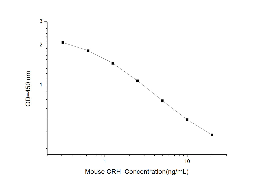 Mouse CRH (Corticotropin Releasing Hormone) ELISA Kit