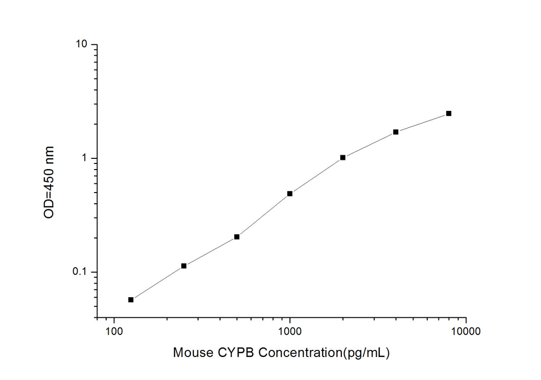 Mouse CYPB (Cyclophilin B) ELISA Kit
