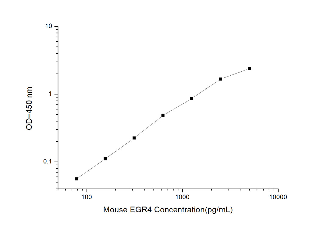 Mouse EGR4 (Early Growth Response Protein 4) ELISA Kit