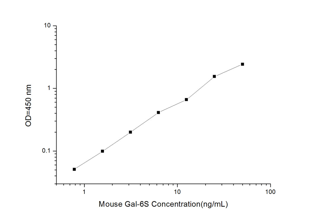 Mouse Gal-6S (galactose-6-sulphate sulphatase) ELISA Kit
