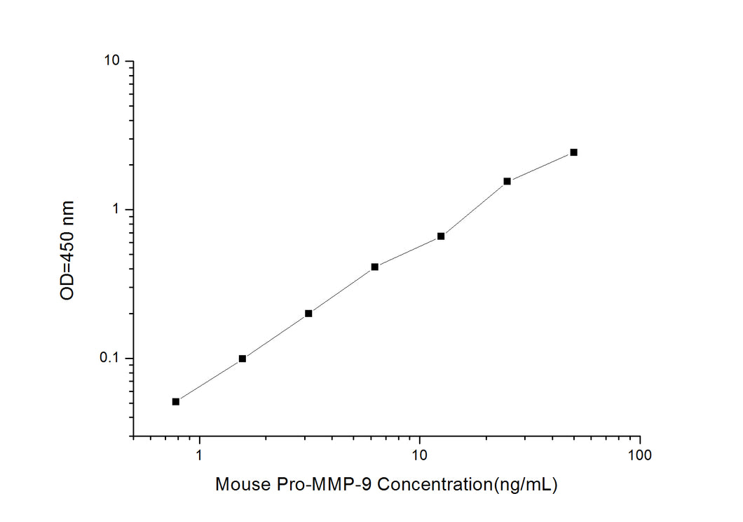 Mouse Pro-MMP-9 (Pro-Matrix Metalloproteinase-9) ELISA Kit