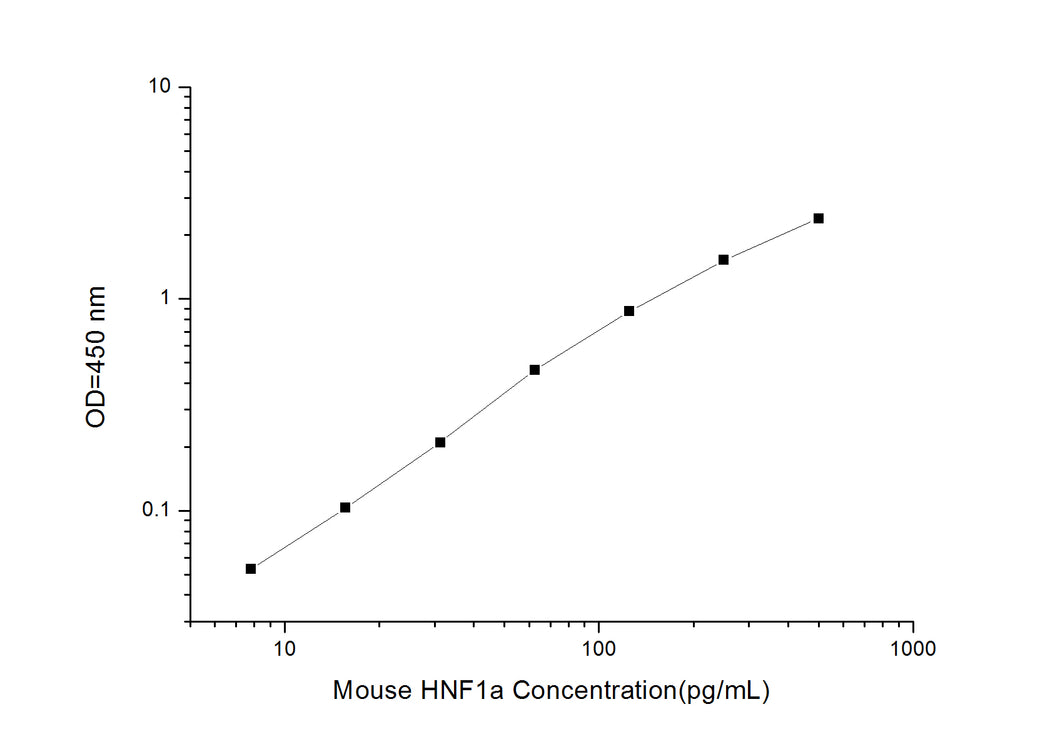 Mouse HNF1a (Hepatocyte Nuclear Factor 1 Alpha) ELISA Kit