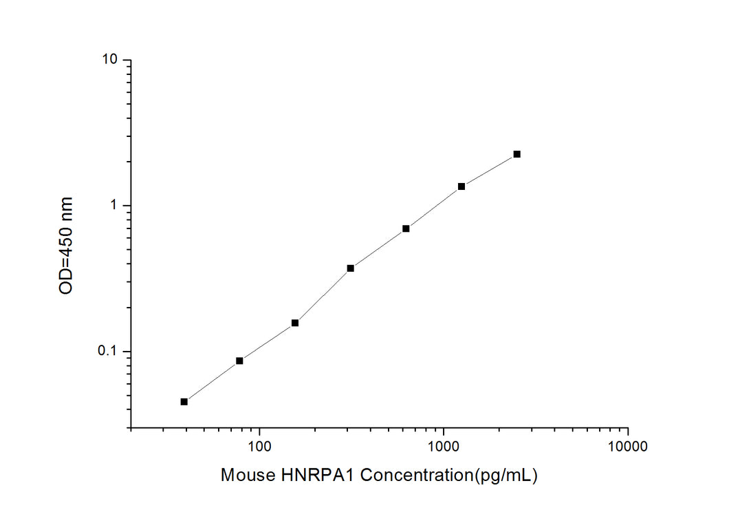 Mouse HNRPA1 (Heterogeneous Nuclear Ribonucleoprotein A1) ELISA Kit