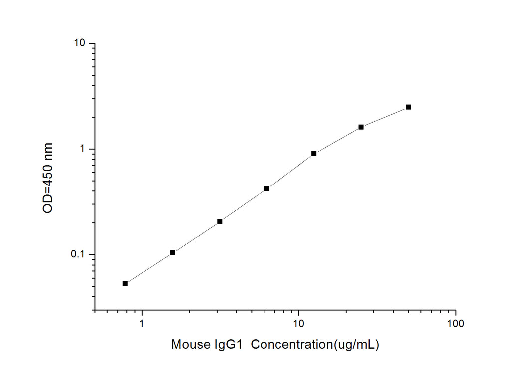 Mouse IgG1 (Immunoglobulin G1) ELISA Kit