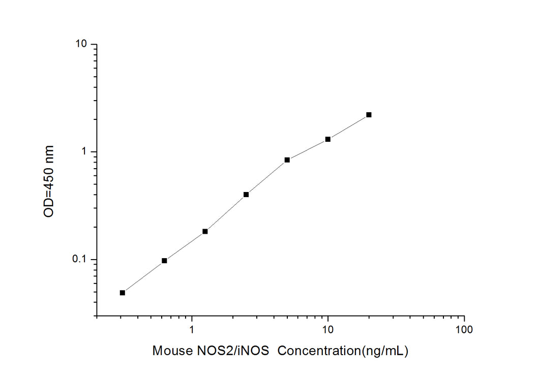 Mouse NOS2/iNOS (Nitric Oxide Synthase 2, Inducible) ELISA Kit