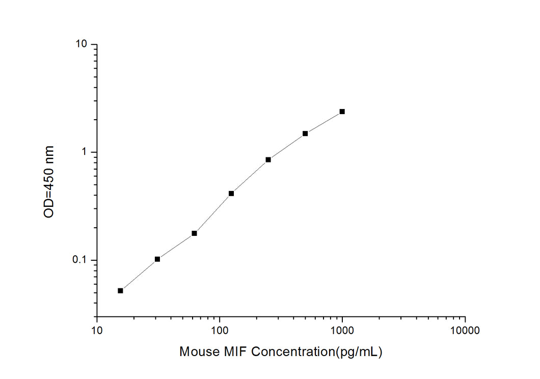 Mouse MIF (Macrophage Migration Inhibitory Factor) ELISA Kit