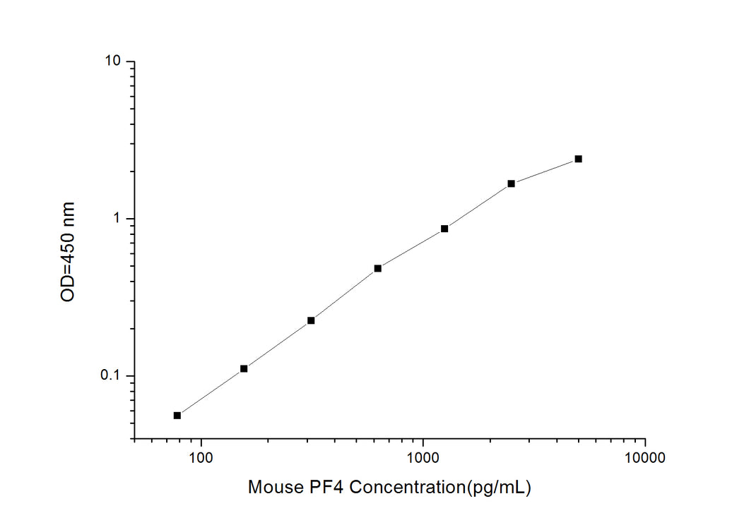 Mouse PF4 (Platelet Factor 4) ELISA Kit