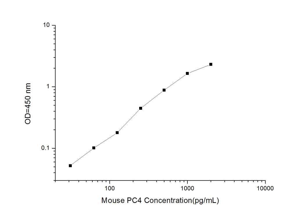 Mouse PC4 (activated RNA polymerase II transcription cofactor 4 ) ELISA Kit