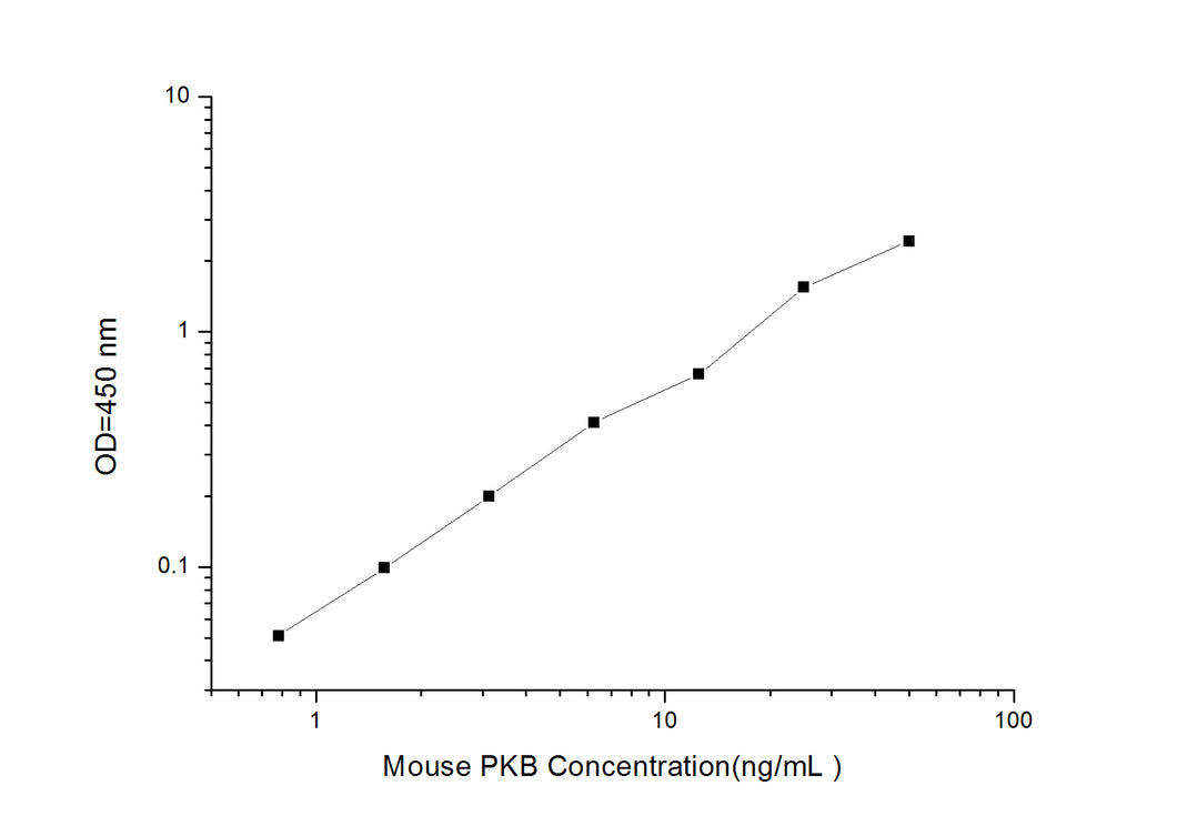 Mouse PKB (Protein Kinase B) ELISA Kit