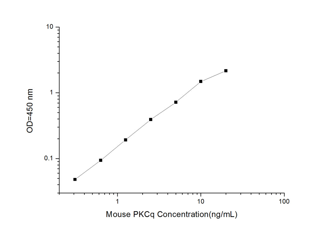 Mouse PKCq (Protein Kinase C Theta) ELISA Kit