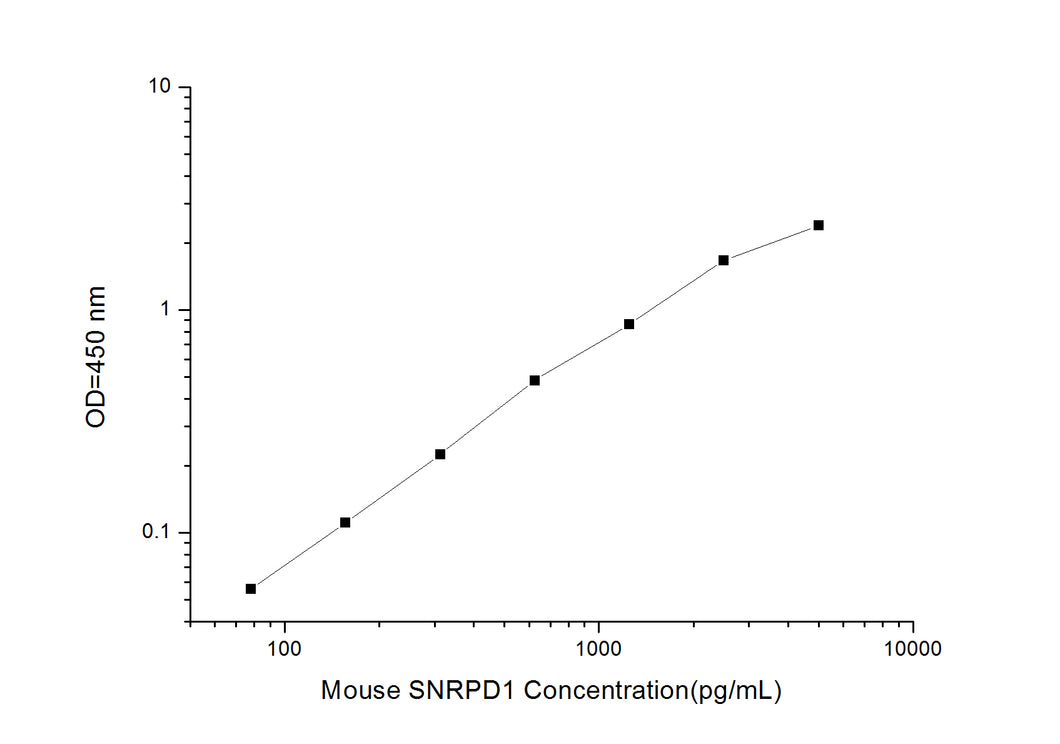 Mouse SNRPD1 (Small Nuclear Ribonucleoprotein D1) ELISA Kit