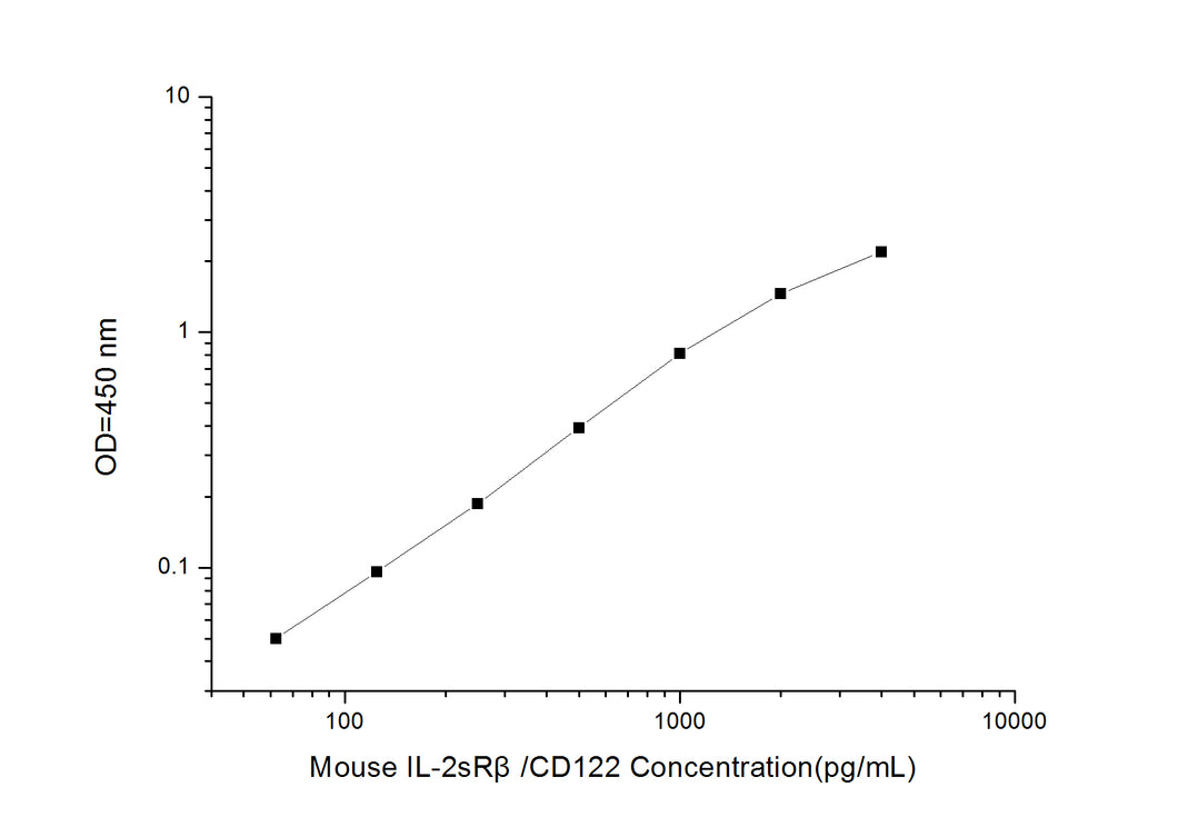 Mouse IL-2sRb/CD122 (Soluble Interleukin-2 Receptor beta chain) ELISA Kit