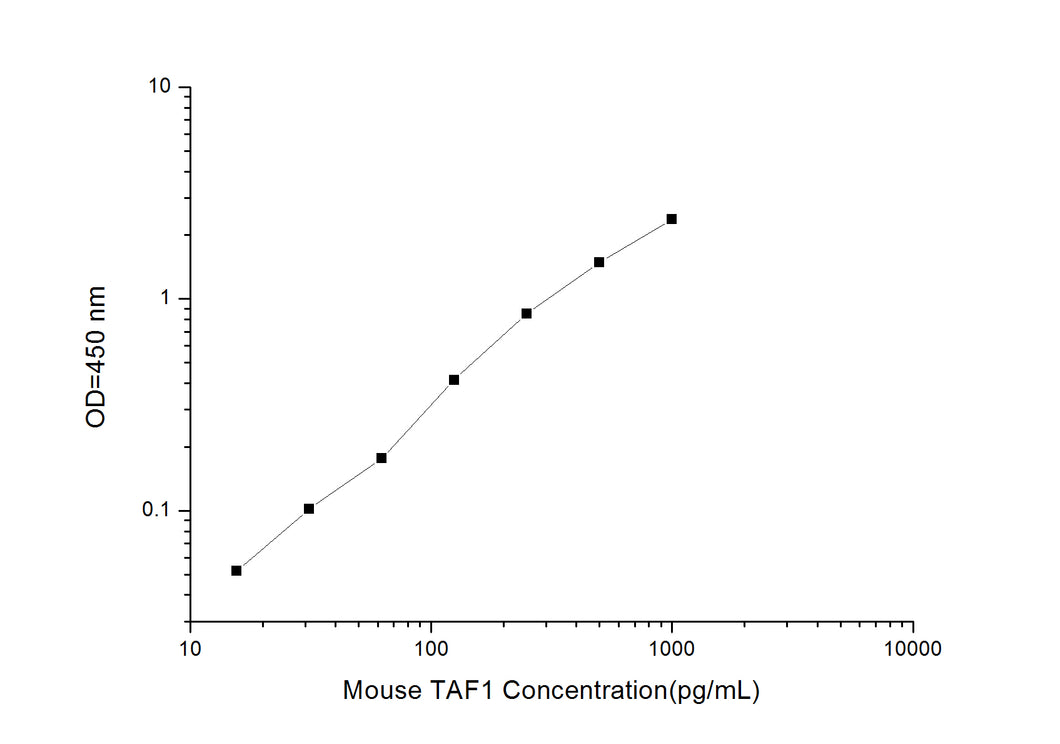 Mouse TAF1 (TATA Box Binding Protein Associated Factor 1) ELISA Kit